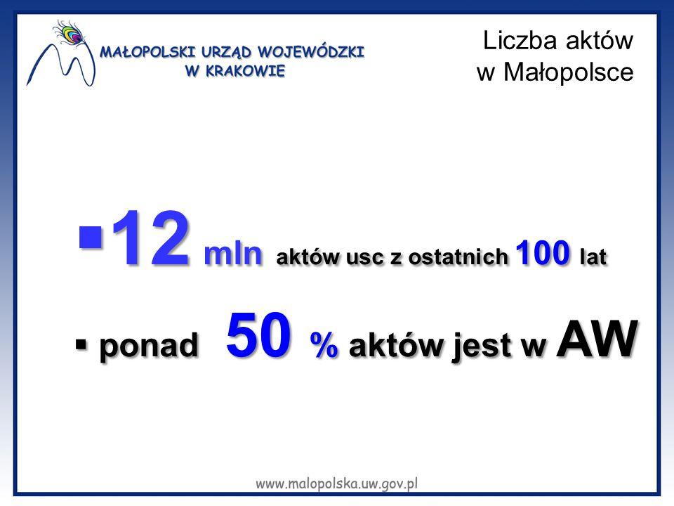 Liczba aktów w Małopolsce  12 mln aktów usc z ostatnich 100 lat  ponad 50 % aktów jest w AW