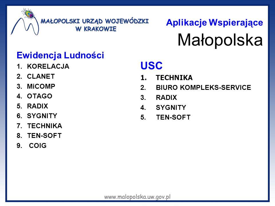 Aplikacje Wspierające Małopolska Ewidencja Ludności 1.KORELACJA 2.CLANET 3.MiCOMP 4.OTAGO 5.RADIX 6.SYGNITY 7.TECHNIKA 8.TEN-SOFT 9. COIG USC 1.TECHNI