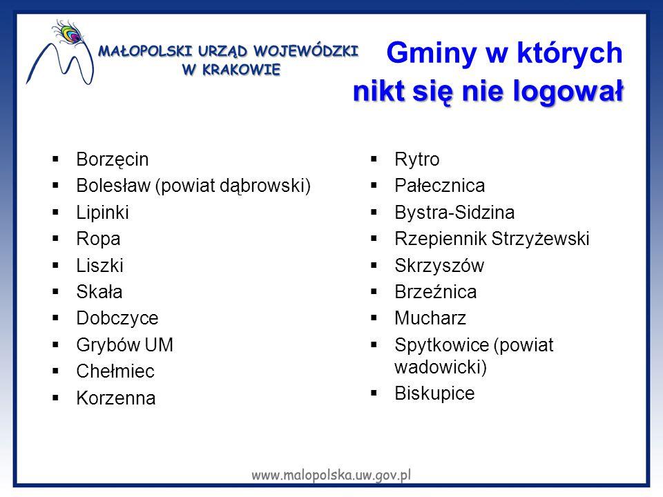 nikt się nie logował Gminy w których nikt się nie logował  Borzęcin  Bolesław (powiat dąbrowski)  Lipinki  Ropa  Liszki  Skała  Dobczyce  Gryb