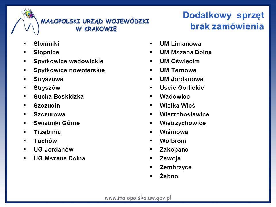 Dodatkowy sprzęt brak zamówienia  Słomniki  Słopnice  Spytkowice wadowickie  Spytkowice nowotarskie  Stryszawa  Stryszów  Sucha Beskidzka  Szc