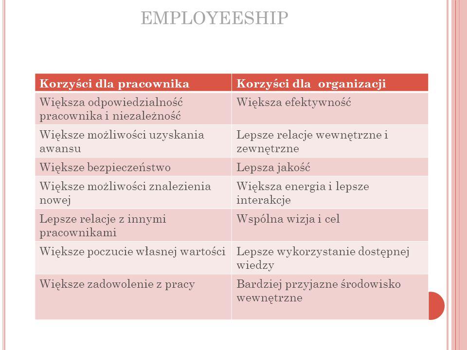 EMPLOYEESHIP Korzyści dla pracownikaKorzyści dla organizacji Większa odpowiedzialność pracownika i niezależność Większa efektywność Większe możliwości uzyskania awansu Lepsze relacje wewnętrzne i zewnętrzne Większe bezpieczeństwoLepsza jakość Większe możliwości znalezienia nowej Większa energia i lepsze interakcje Lepsze relacje z innymi pracownikami Wspólna wizja i cel Większe poczucie własnej wartościLepsze wykorzystanie dostępnej wiedzy Większe zadowolenie z pracyBardziej przyjazne środowisko wewnętrzne