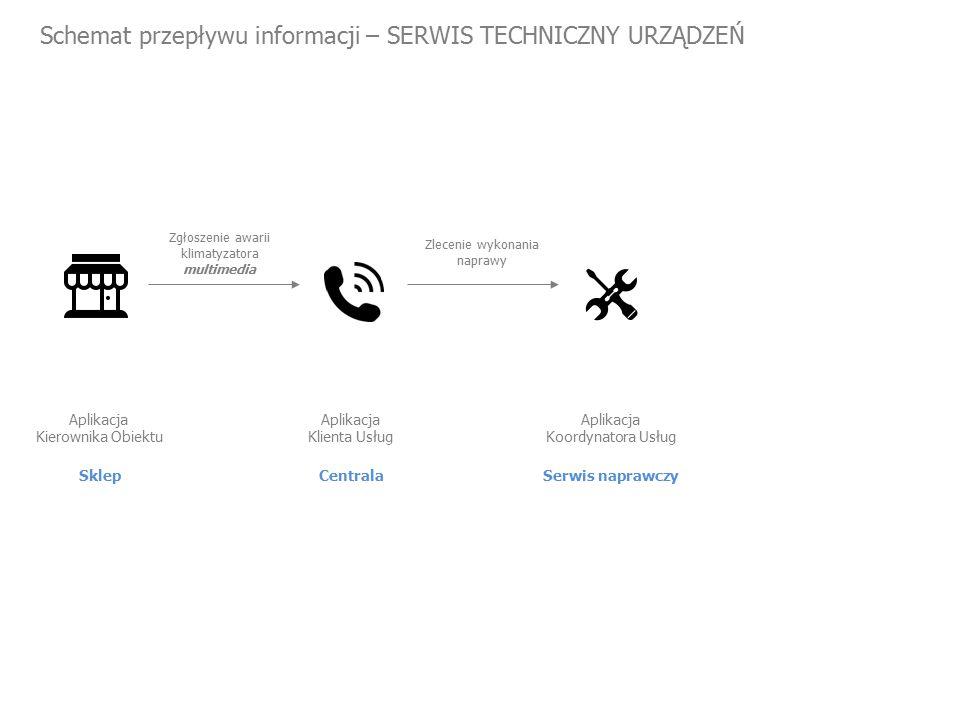 Schemat przepływu informacji – SERWIS TECHNICZNY URZĄDZEŃ Sklep Aplikacja Kierownika Obiektu Zgłoszenie awarii klimatyzatora multimedia Zlecenie wykonania naprawy Centrala Aplikacja Klienta Usług Serwis naprawczy Aplikacja Koordynatora Usług