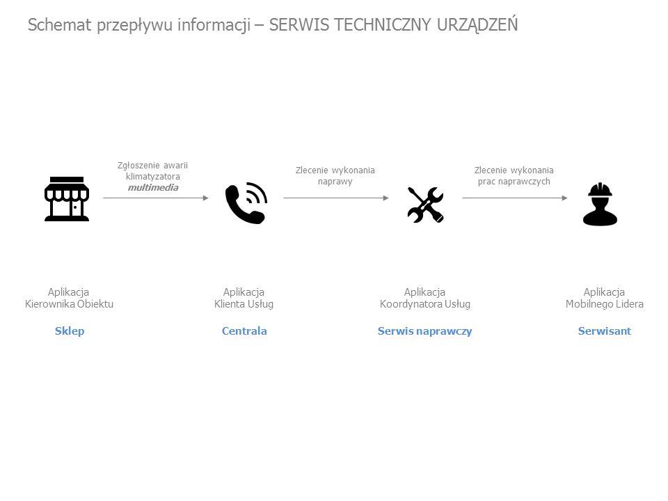 Schemat przepływu informacji – SERWIS TECHNICZNY URZĄDZEŃ Sklep Aplikacja Kierownika Obiektu Zgłoszenie awarii klimatyzatora multimedia Zlecenie wykonania naprawy Centrala Aplikacja Klienta Usług Zlecenie wykonania prac naprawczych Serwis naprawczy Aplikacja Koordynatora Usług Serwisant Aplikacja Mobilnego Lidera