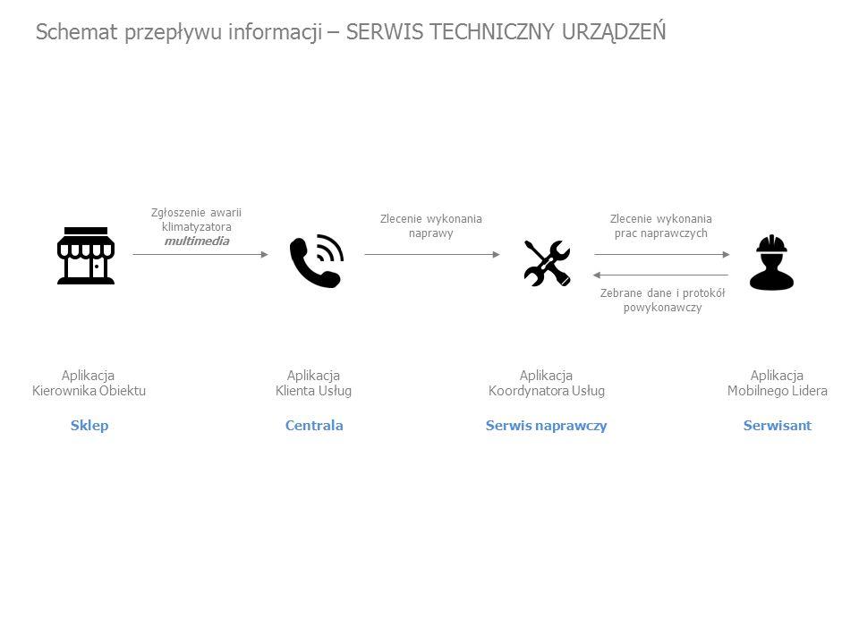 Schemat przepływu informacji – SERWIS TECHNICZNY URZĄDZEŃ Sklep Aplikacja Kierownika Obiektu Zgłoszenie awarii klimatyzatora multimedia Zlecenie wykonania naprawy Centrala Aplikacja Klienta Usług Zlecenie wykonania prac naprawczych Serwis naprawczy Aplikacja Koordynatora Usług Serwisant Aplikacja Mobilnego Lidera Zebrane dane i protokół powykonawczy