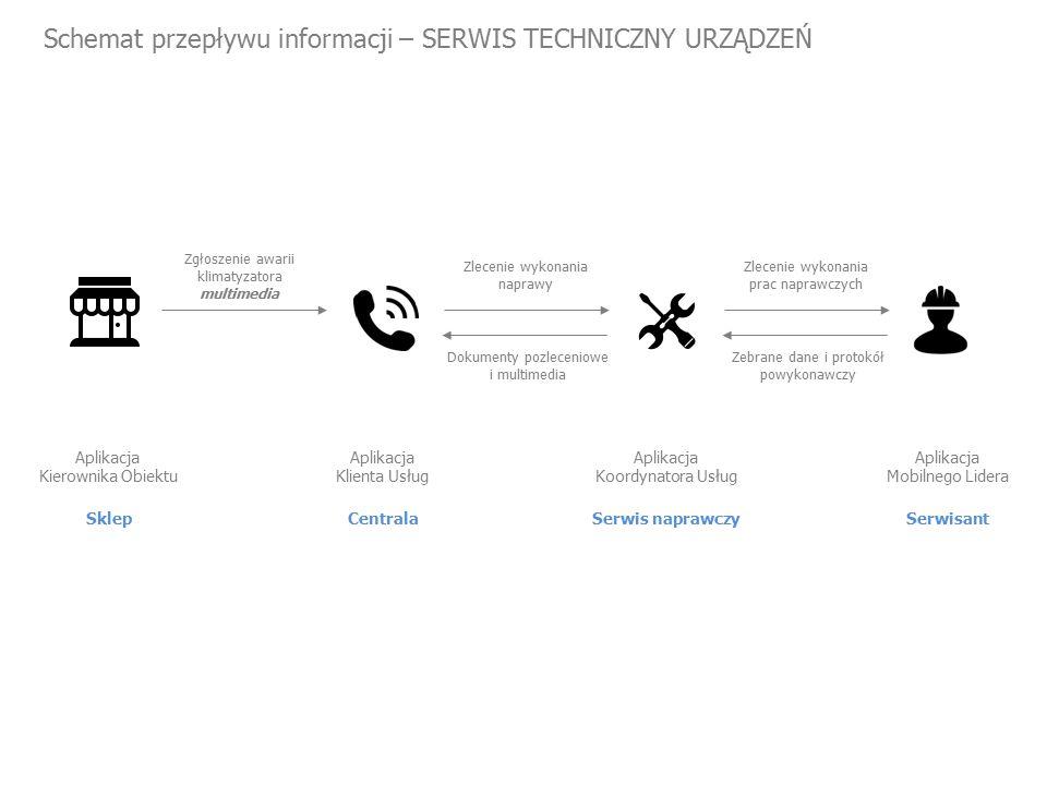 Schemat przepływu informacji – SERWIS TECHNICZNY URZĄDZEŃ Sklep Aplikacja Kierownika Obiektu Zgłoszenie awarii klimatyzatora multimedia Zlecenie wykonania naprawy Centrala Aplikacja Klienta Usług Zlecenie wykonania prac naprawczych Serwis naprawczy Aplikacja Koordynatora Usług Serwisant Aplikacja Mobilnego Lidera Dokumenty pozleceniowe i multimedia Zebrane dane i protokół powykonawczy