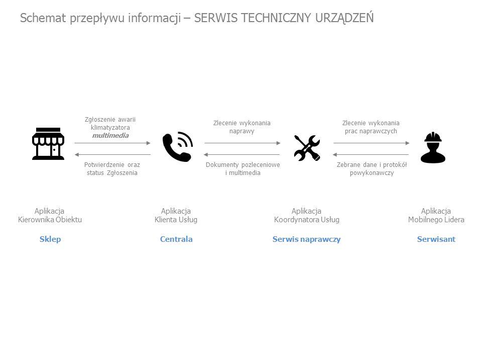 Schemat przepływu informacji – SERWIS TECHNICZNY URZĄDZEŃ Sklep Aplikacja Kierownika Obiektu Zgłoszenie awarii klimatyzatora multimedia Zlecenie wykonania naprawy Centrala Aplikacja Klienta Usług Zlecenie wykonania prac naprawczych Serwis naprawczy Aplikacja Koordynatora Usług Serwisant Aplikacja Mobilnego Lidera Potwierdzenie oraz status Zgłoszenia Dokumenty pozleceniowe i multimedia Zebrane dane i protokół powykonawczy