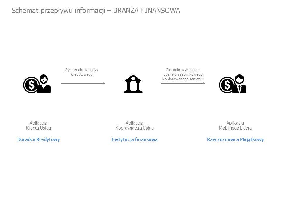 Schemat przepływu informacji – BRANŻA FINANSOWA Doradca Kredytowy Aplikacja Klienta Usług Zgłoszenie wniosku kredytowego Zlecenie wykonania operatu szacunkowego kredytowanego majątku Instytucja finansowa Aplikacja Koordynatora Usług Rzeczoznawca Majątkowy Aplikacja Mobilnego Lidera