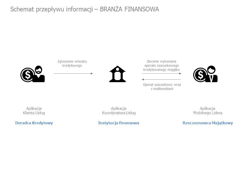 Schemat przepływu informacji – BRANŻA FINANSOWA Doradca Kredytowy Aplikacja Klienta Usług Zgłoszenie wniosku kredytowego Zlecenie wykonania operatu szacunkowego kredytowanego majątku Instytucja finansowa Aplikacja Koordynatora Usług Rzeczoznawca Majątkowy Aplikacja Mobilnego Lidera Operat szacunkowy wraz z multimediami
