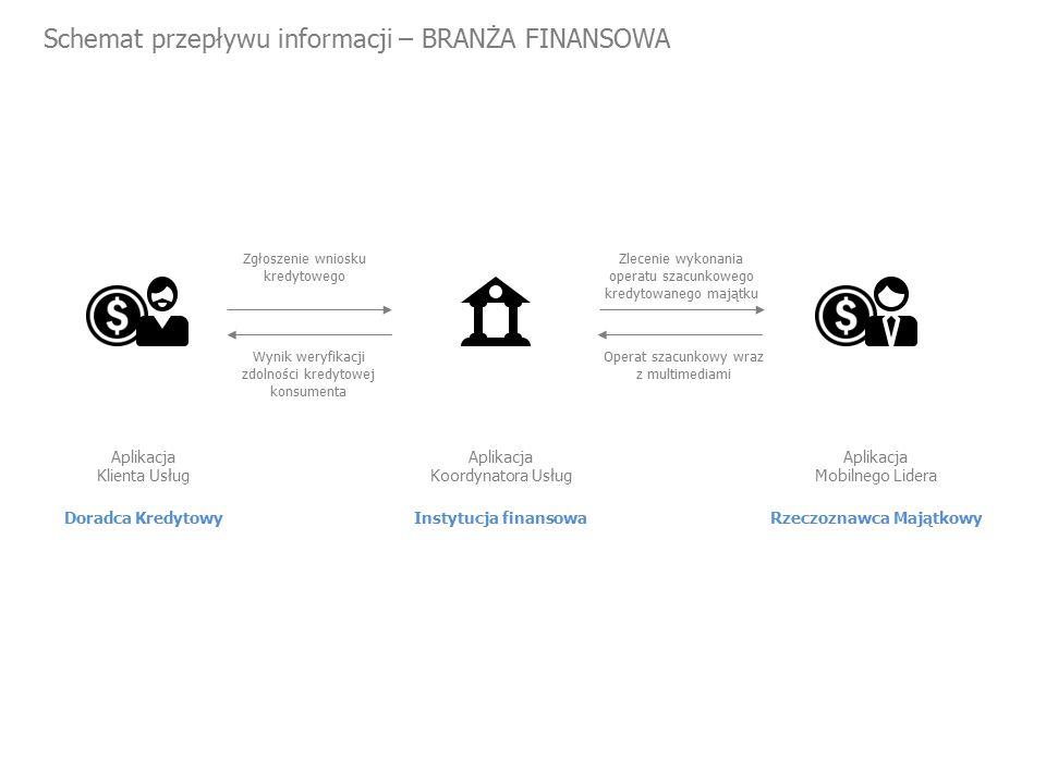 Schemat przepływu informacji – BRANŻA FINANSOWA Doradca Kredytowy Aplikacja Klienta Usług Zgłoszenie wniosku kredytowego Zlecenie wykonania operatu szacunkowego kredytowanego majątku Instytucja finansowa Aplikacja Koordynatora Usług Rzeczoznawca Majątkowy Aplikacja Mobilnego Lidera Wynik weryfikacji zdolności kredytowej konsumenta Operat szacunkowy wraz z multimediami