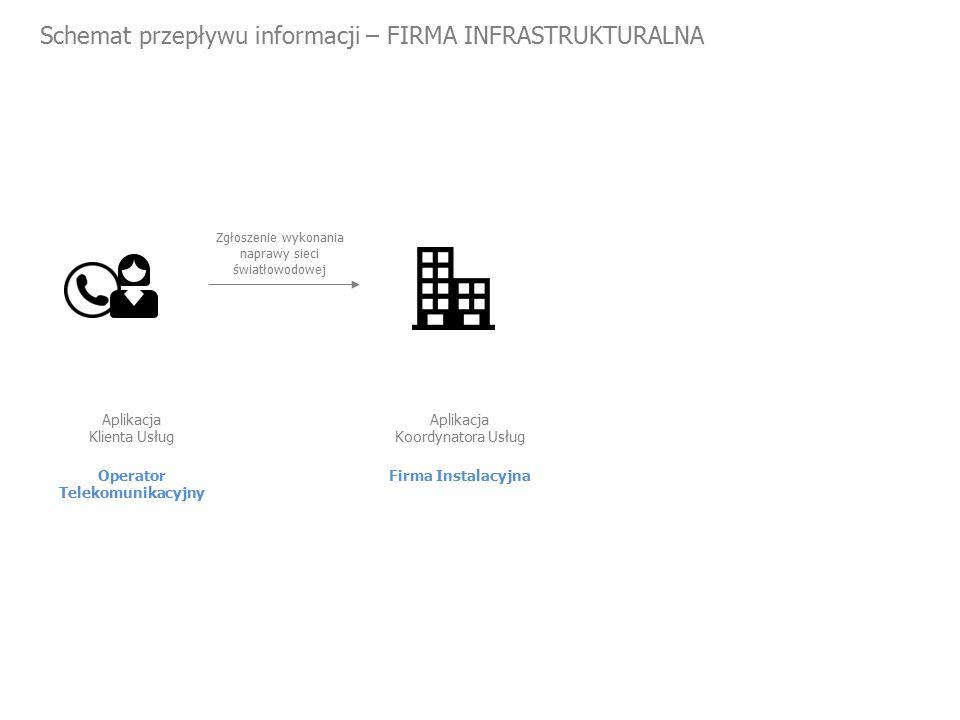 Schemat przepływu informacji – FIRMA INFRASTRUKTURALNA Operator Telekomunikacyjny Aplikacja Klienta Usług Zgłoszenie wykonania naprawy sieci światłowodowej Firma Instalacyjna Aplikacja Koordynatora Usług