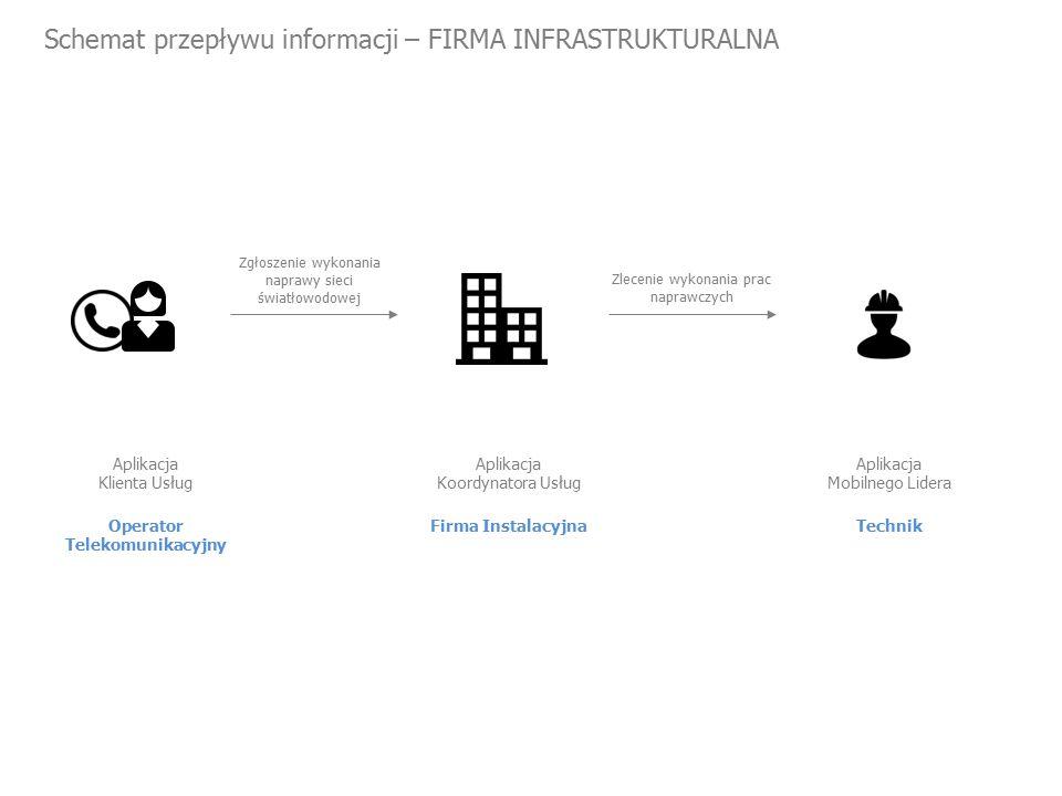 Schemat przepływu informacji – FIRMA INFRASTRUKTURALNA Operator Telekomunikacyjny Aplikacja Klienta Usług Zgłoszenie wykonania naprawy sieci światłowodowej Zlecenie wykonania prac naprawczych Firma Instalacyjna Aplikacja Koordynatora Usług Technik Aplikacja Mobilnego Lidera