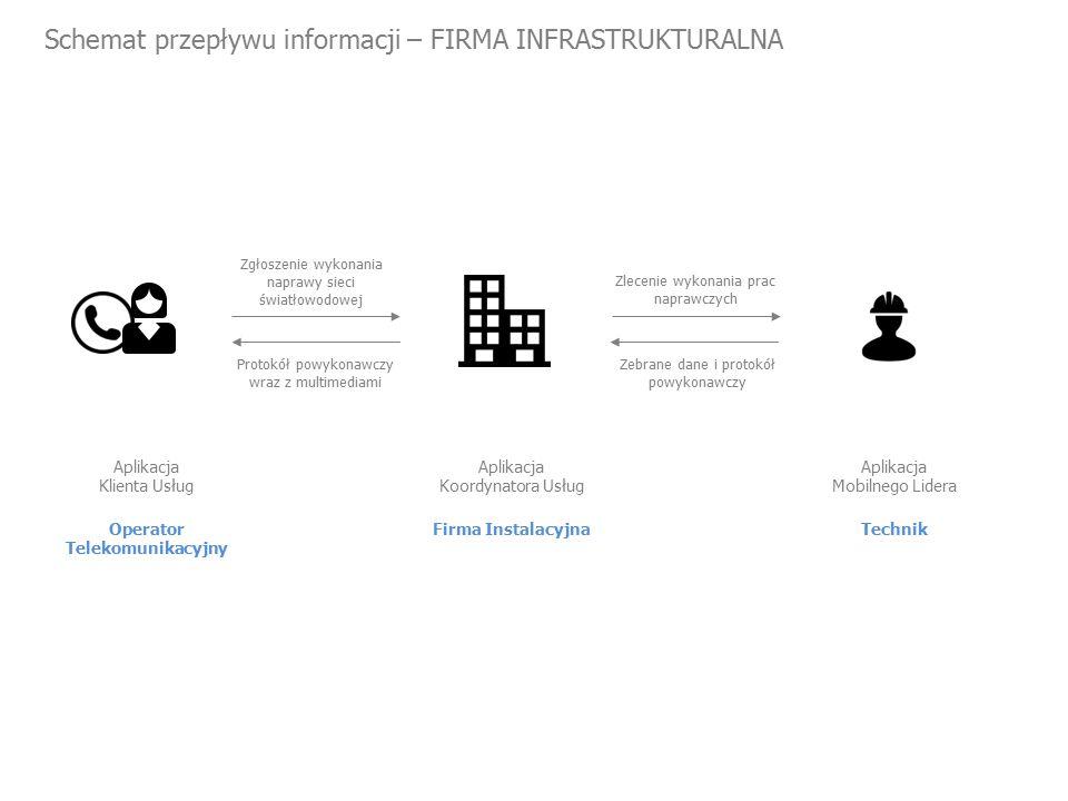 Schemat przepływu informacji – FIRMA INFRASTRUKTURALNA Operator Telekomunikacyjny Aplikacja Klienta Usług Zgłoszenie wykonania naprawy sieci światłowodowej Zlecenie wykonania prac naprawczych Firma Instalacyjna Aplikacja Koordynatora Usług Technik Aplikacja Mobilnego Lidera Protokół powykonawczy wraz z multimediami Zebrane dane i protokół powykonawczy