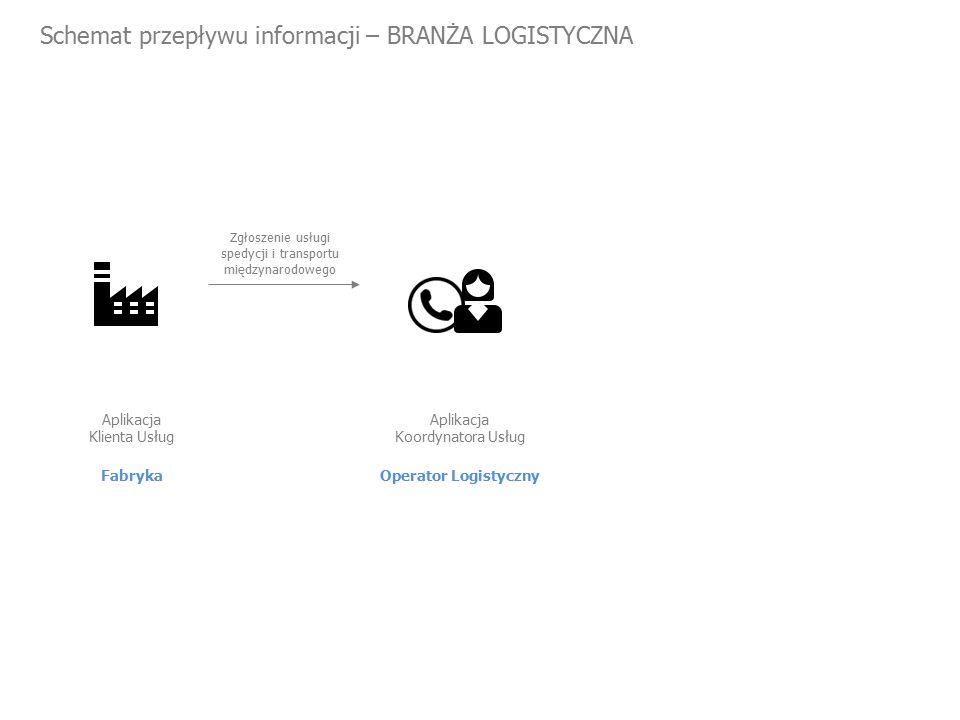Schemat przepływu informacji – BRANŻA LOGISTYCZNA Fabryka Aplikacja Klienta Usług Zgłoszenie usługi spedycji i transportu międzynarodowego Operator Logistyczny Aplikacja Koordynatora Usług