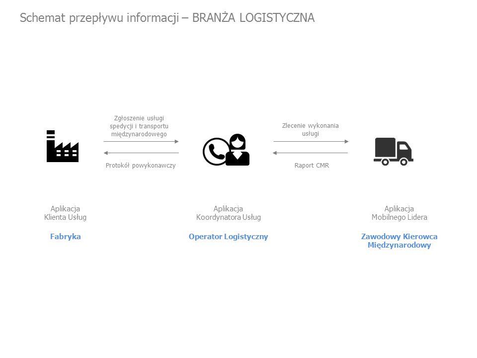 Schemat przepływu informacji – BRANŻA LOGISTYCZNA Fabryka Aplikacja Klienta Usług Zgłoszenie usługi spedycji i transportu międzynarodowego Zlecenie wykonania usługi Operator Logistyczny Aplikacja Koordynatora Usług Zawodowy Kierowca Międzynarodowy Aplikacja Mobilnego Lidera Protokół powykonawczyRaport CMR