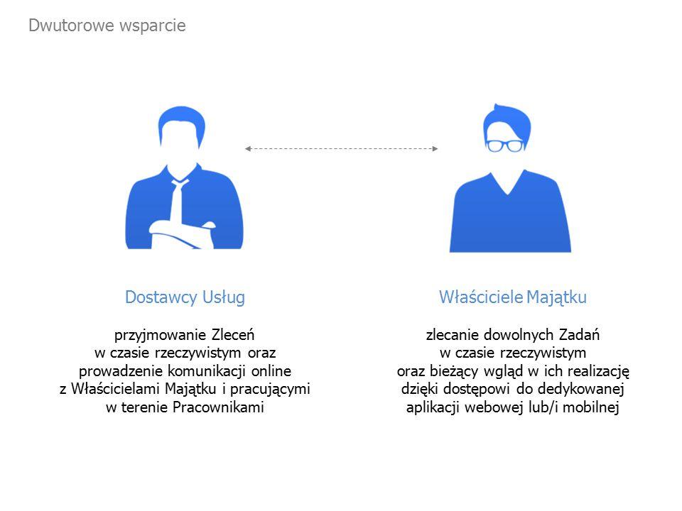 Cztery innowacyjne aplikacje w jednym narzędziu ERP Aplikacja Koordynatora Usług Aplikacja Mobilnego Lidera Usług Aplikacja Klienta Usług Aplikacja Kierownika Obiektu