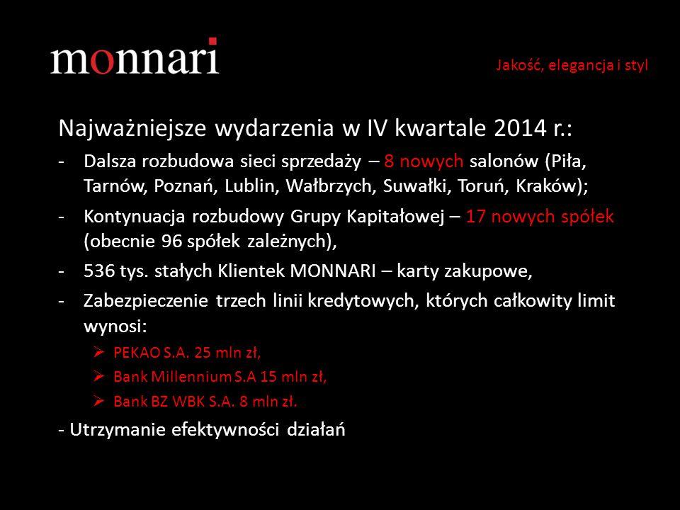 Najważniejsze wydarzenia w IV kwartale 2014 r.: -Dalsza rozbudowa sieci sprzedaży – 8 nowych salonów (Piła, Tarnów, Poznań, Lublin, Wałbrzych, Suwałki