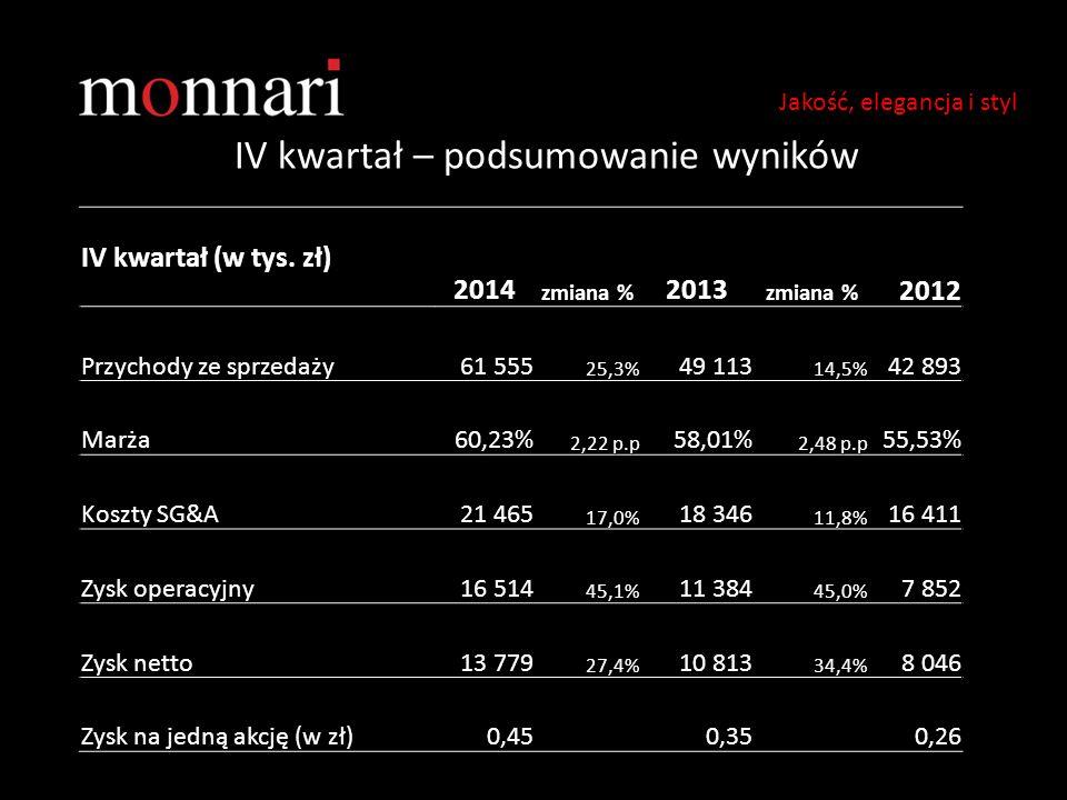 IV kwartał – podsumowanie wyników Jakość, elegancja i styl IV kwartał (w tys. zł) 2014 zmiana % 2013 zmiana % 2012 Przychody ze sprzedaży61 555 25,3%