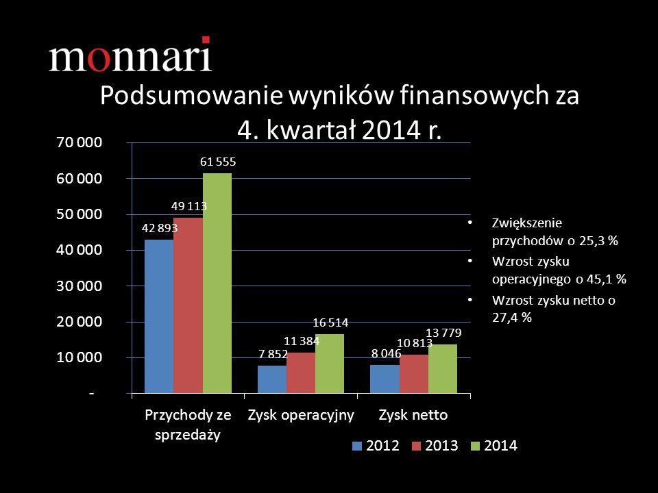 Podsumowanie wyników finansowych za 4. kwartał 2014 r. Zwiększenie przychodów o 25,3 % Wzrost zysku operacyjnego o 45,1 % Wzrost zysku netto o 27,4 %