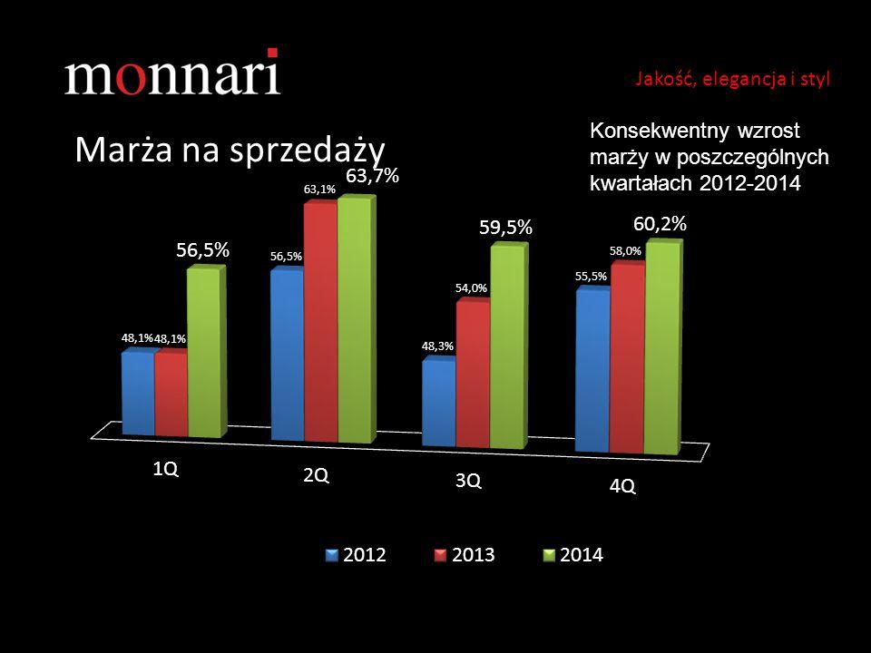 Marża na sprzedaży Jakość, elegancja i styl Konsekwentny wzrost marży w poszczególnych kwartałach 2012-2014