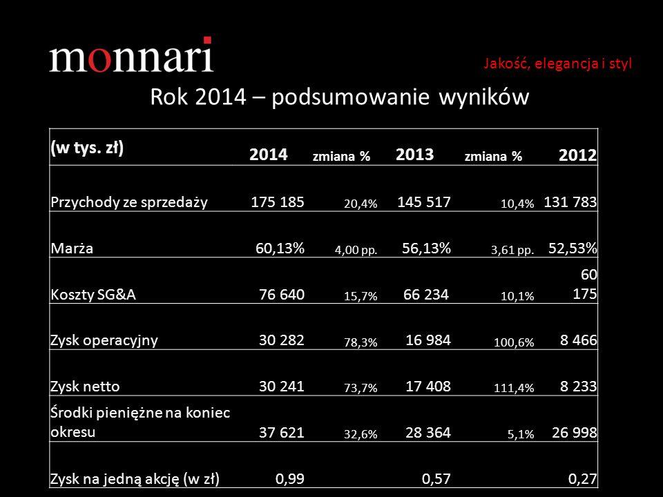 Rok 2014 – podsumowanie wyników Jakość, elegancja i styl (w tys. zł) 2014 zmiana % 2013 zmiana % 2012 Przychody ze sprzedaży175 185 20,4% 145 517 10,4