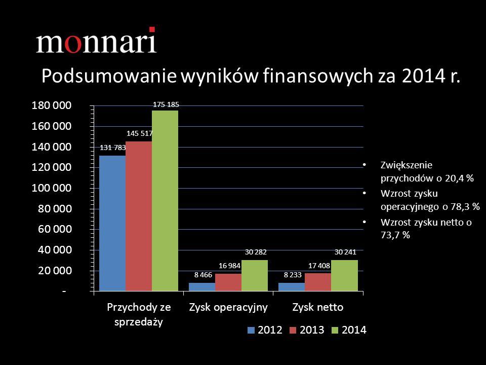 Podsumowanie wyników finansowych za 2014 r. Zwiększenie przychodów o 20,4 % Wzrost zysku operacyjnego o 78,3 % Wzrost zysku netto o 73,7 %