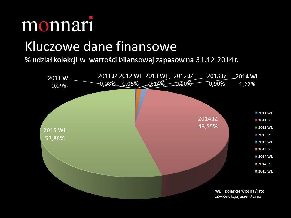 Kluczowe dane finansowe % udział kolekcji w wartości bilansowej zapasów na 31.12.2014 r.