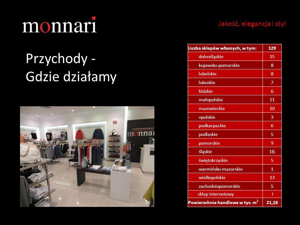 Przychody - Gdzie działamy Jakość, elegancja i styl Liczba sklepów własnych, w tym:129 - dolnośląskie15 - kujawsko-pomorskie8 - lubelskie8 - lubuskie7