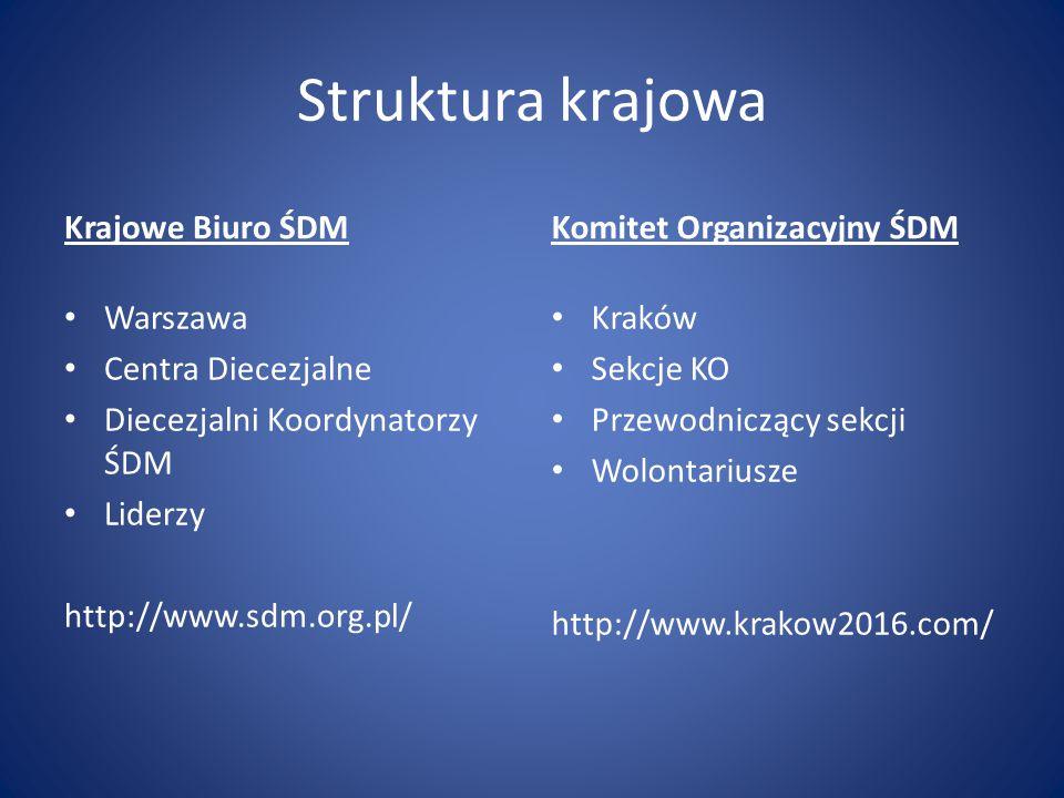 Struktura krajowa Krajowe Biuro ŚDM Warszawa Centra Diecezjalne Diecezjalni Koordynatorzy ŚDM Liderzy http://www.sdm.org.pl/ Komitet Organizacyjny ŚDM