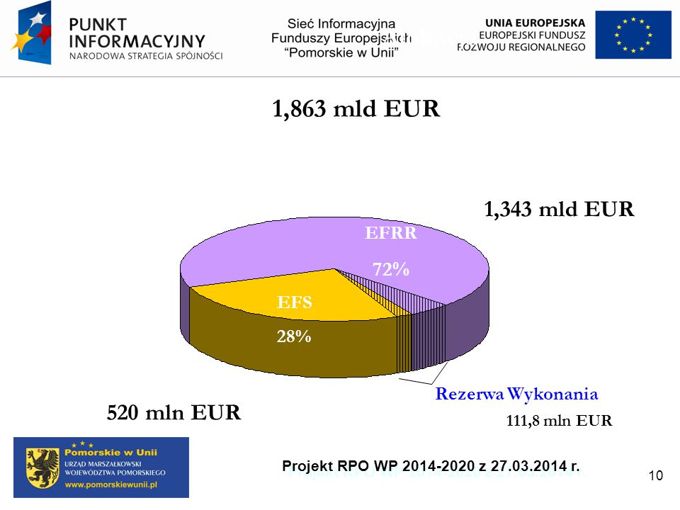 Alokacja 520 mln EUR 1,343 mld EUR EFRR 72% 1,863 mld EUR EFS 28% Rezerwa Wykonania 111,8 mln EUR Projekt RPO WP 2014-2020 z 27.03.2014 r. 10