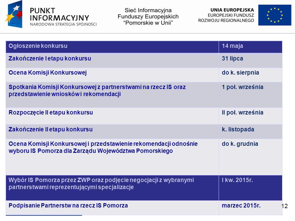 Ogłoszenie konkursu14 maja Zakończenie I etapu konkursu31 lipca Ocena Komisji Konkursowejdo k. sierpnia Spotkania Komisji Konkursowej z partnerstwami