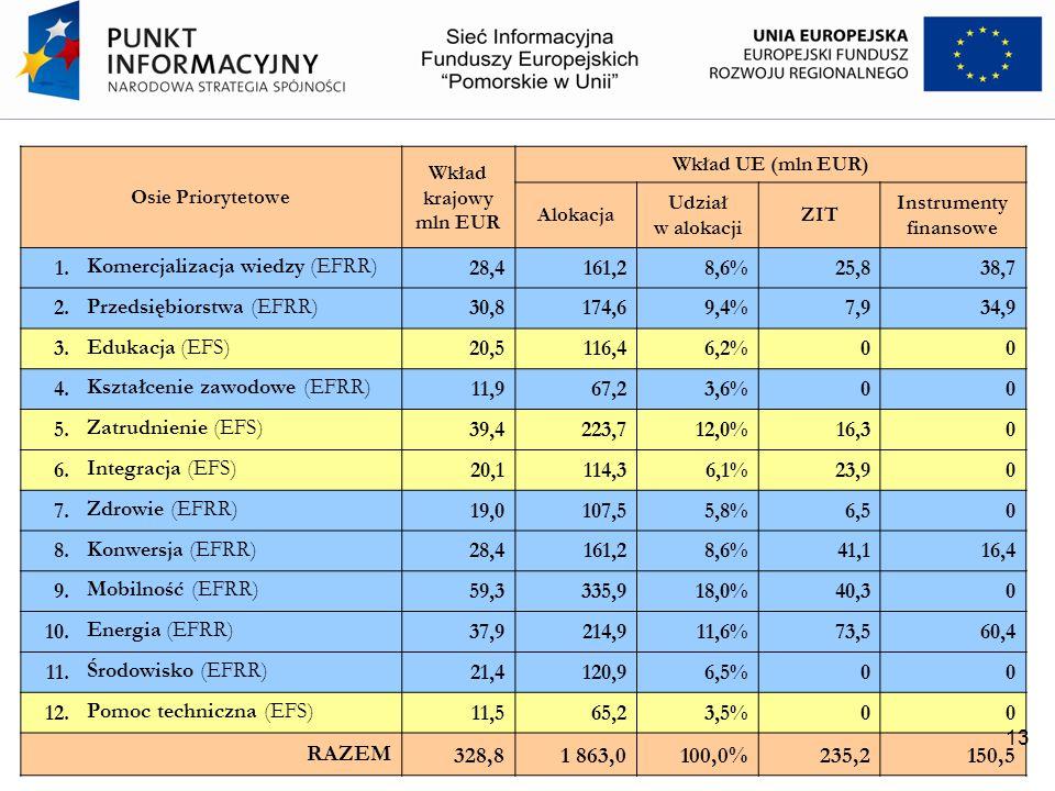 Osie Priorytetowe Wkład krajowy mln EUR Wkład UE (mln EUR) Alokacja Udział w alokacji ZIT Instrumenty finansowe 1. Komercjalizacja wiedzy (EFRR) 28,41