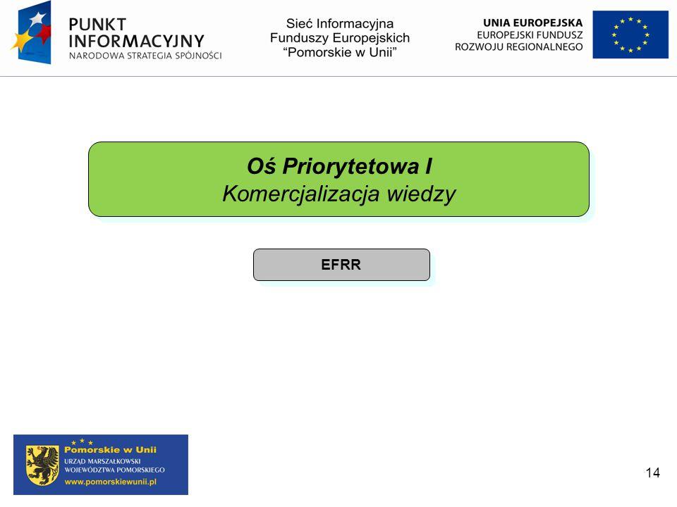 14 Oś Priorytetowa I Komercjalizacja wiedzy Oś Priorytetowa I Komercjalizacja wiedzy EFRR