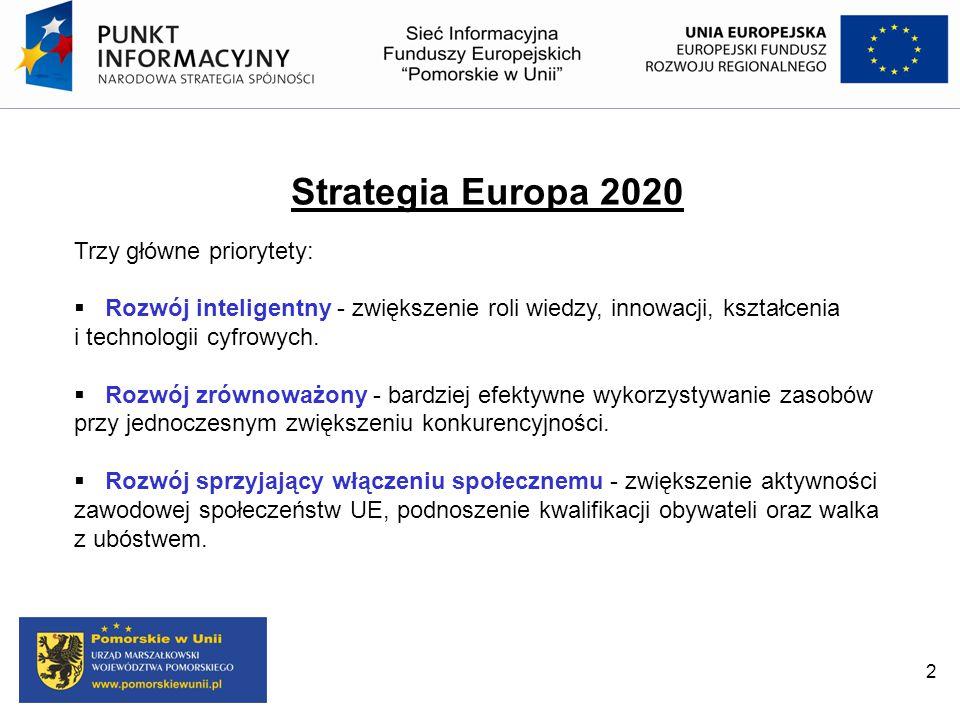 Strategia Europa 2020 Trzy główne priorytety:  Rozwój inteligentny - zwiększenie roli wiedzy, innowacji, kształcenia i technologii cyfrowych.  Rozwó