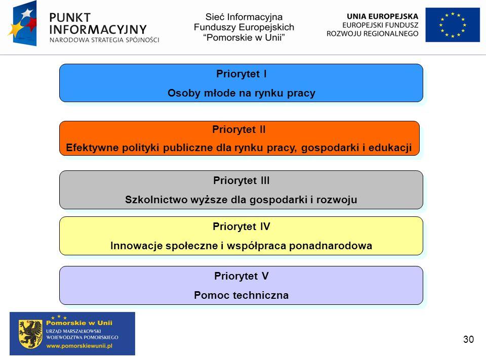 Priorytet III Szkolnictwo wyższe dla gospodarki i rozwoju Priorytet III Szkolnictwo wyższe dla gospodarki i rozwoju Priorytet I Osoby młode na rynku p