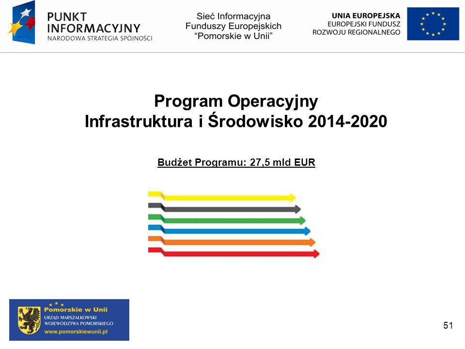 51 Program Operacyjny Infrastruktura i Środowisko 2014-2020 Budżet Programu: 27,5 mld EUR