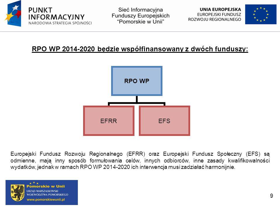 RPO WP 2014-2020 będzie współfinansowany z dwóch funduszy: RPO WP EFRREFS Europejski Fundusz Rozwoju Regionalnego (EFRR) oraz Europejski Fundusz Społe