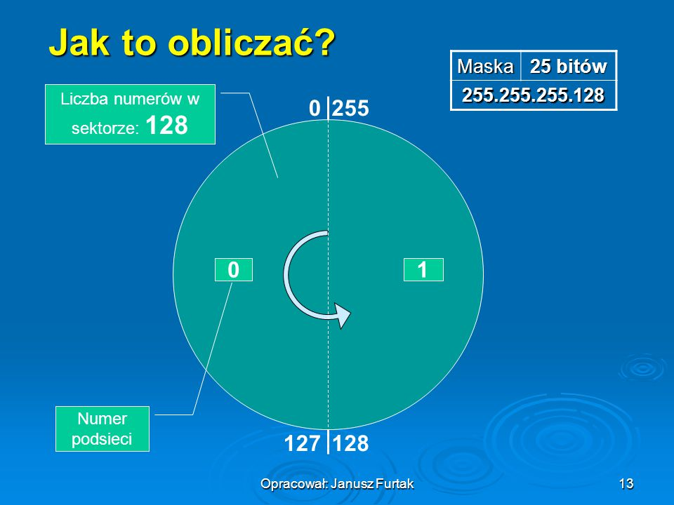 Opracował: Janusz Furtak13 Jak to obliczać? Maska 25 bitów 255.255.255.128 0255 127128 01 Numer podsieci Liczba numerów w sektorze: 128