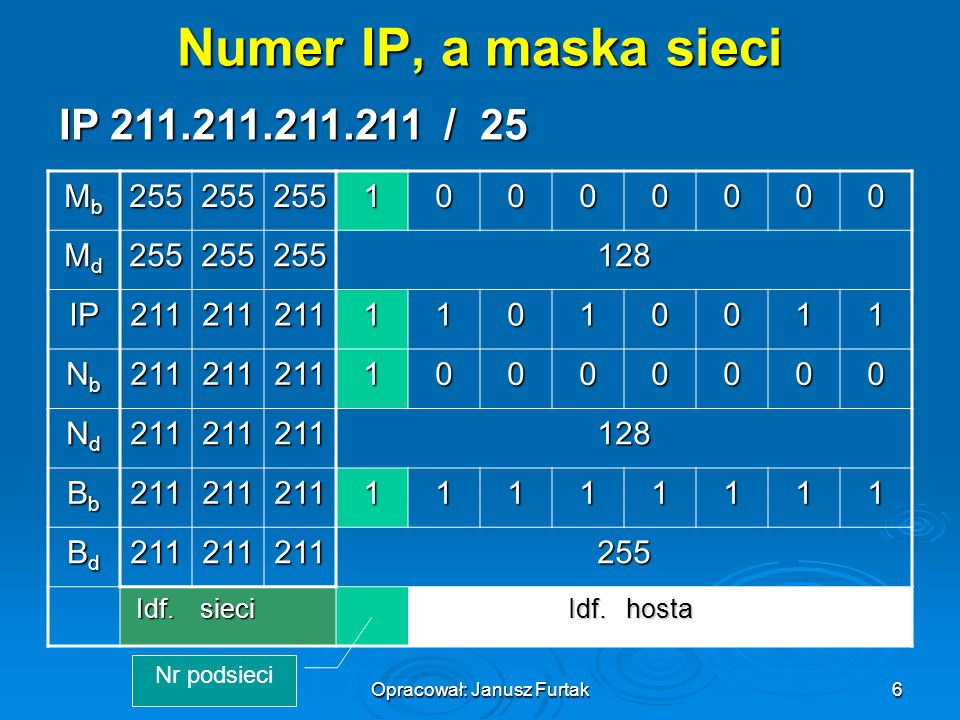 Opracował: Janusz Furtak6 IP 211.211.211.211 / 25 Numer IP, a maska sieci MbMbMbMb25525525510000000 MdMdMdMd255255255128 IP21121121111010011 NbNbNbNb2