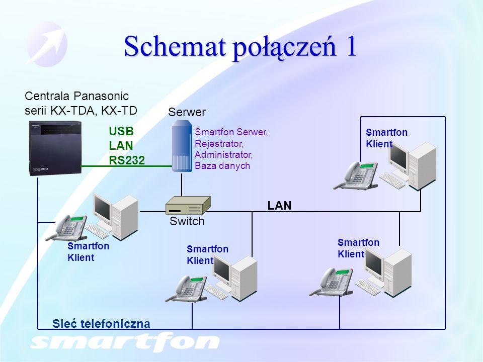 Schemat połączeń 1 Serwer Smartfon Serwer, Rejestrator, Administrator, Baza danych Centrala Panasonic serii KX-TDA, KX-TD Switch LAN Sieć telefoniczna