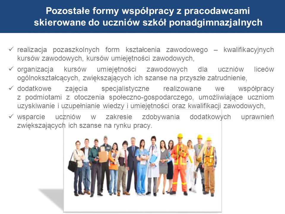 realizacja pozaszkolnych form kształcenia zawodowego – kwalifikacyjnych kursów zawodowych, kursów umiejętności zawodowych, organizacja kursów umiejętn