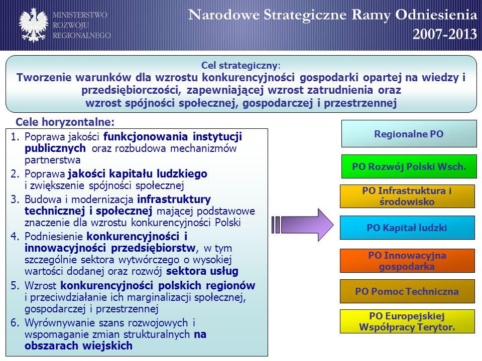 Narodowe Strategiczne Ramy Odniesienia 2007-2013 NSRO = 67,3 mld EUR, Struktura nakładów według programów operacyjnych Rezerwa wykonania PO Kapitał ludzki 14,6% PO Rozwój Polski Wschodniej 3,4% PO Infrastruktura i Środowisko 41,9% Regionalne Programy Operacyjne 24,9% PO Pomoc Techniczna 0,8% PO Europejskiej Współpracy Terytorialnej 1,1% PO Innowacyjna gospodarka 12,4% 27,9 mld EUR 16,6 mld EUR 2,3 mld EUR 9,7 mld EUR8,3 mld EUR 0,5 mld EUR 0,7 mld EUR 1,3 mld EUR