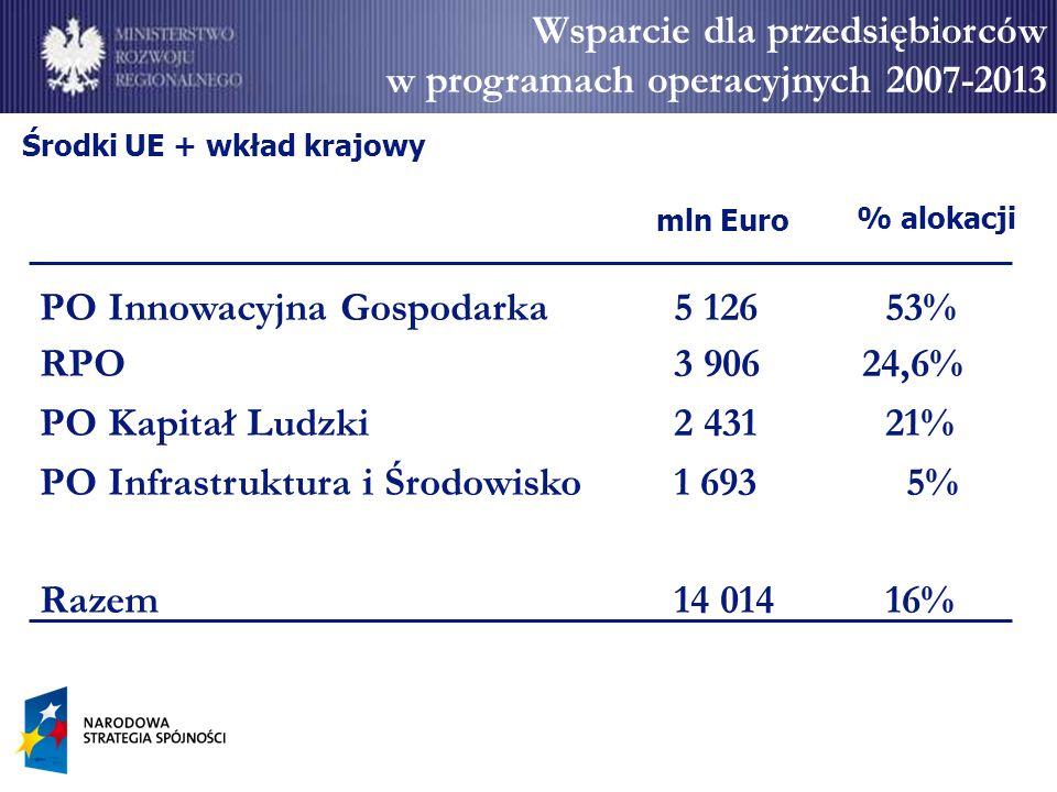 Alokacja ogółem 9 711 629 740 EUR, w tym 8 254 885 280 EUR z EFRR Cele szczegółowe: 1.Zwiększenie innowacyjności przedsiębiorstw 2.Wzrost konkurencyjności polskiej nauki 3.Zwiększenie roli nauki w rozwoju gospodarczym 4.Zwiększenie udziału innowacyjnych, produktów polskiej gospodarki w rynku międzynarodowym 5.Tworzenie trwałych i lepszych miejsc pracy 6.Wzrost wykorzystania technologii informacyjnych i komunikacyjnych w gospodarce Cel Programu: rozwój polskiej gospodarki w oparciu o innowacyjne przedsiębiorstwa poprzez: wspieranie projektów o dużym znaczeniu dla gospodarki wspieranie szeroko rozumianej innowacyjności PO Innowacyjna Gospodarka  Podstawowy instrument wsparcie przedsiębiorstw w okresie 2007-2013  Nie jest to kontynuacja SPO WKP