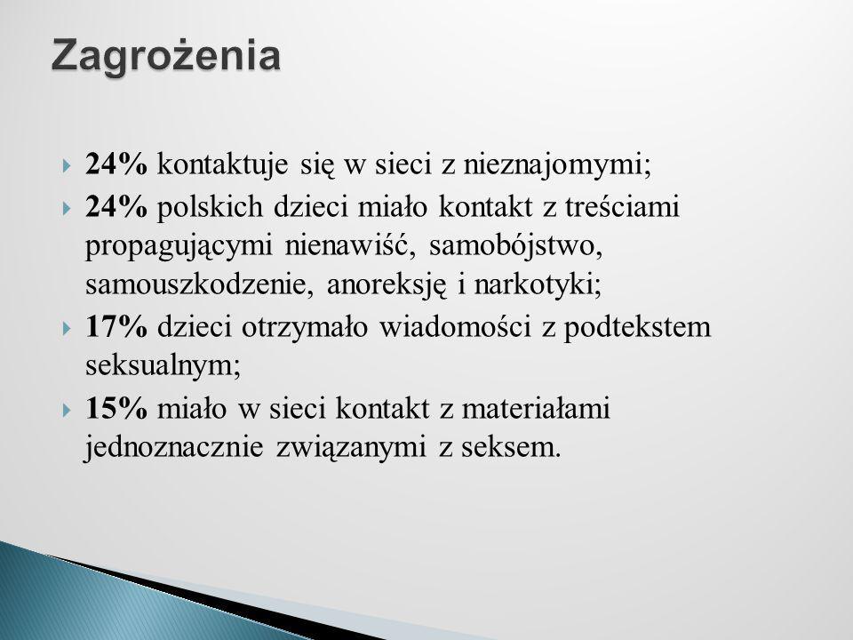  24% kontaktuje się w sieci z nieznajomymi;  24% polskich dzieci miało kontakt z treściami propagującymi nienawiść, samobójstwo, samouszkodzenie, an