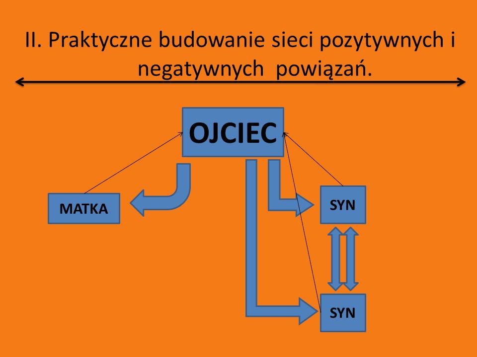 II.Praktyczne budowanie sieci pozytywnych i negatywnych powiązań.
