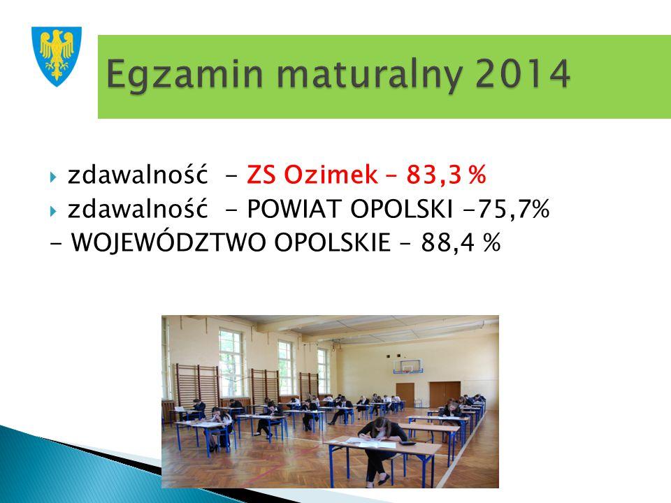  zdawalność - ZS Ozimek – 83,3 %  zdawalność - POWIAT OPOLSKI -75,7% - WOJEWÓDZTWO OPOLSKIE – 88,4 %