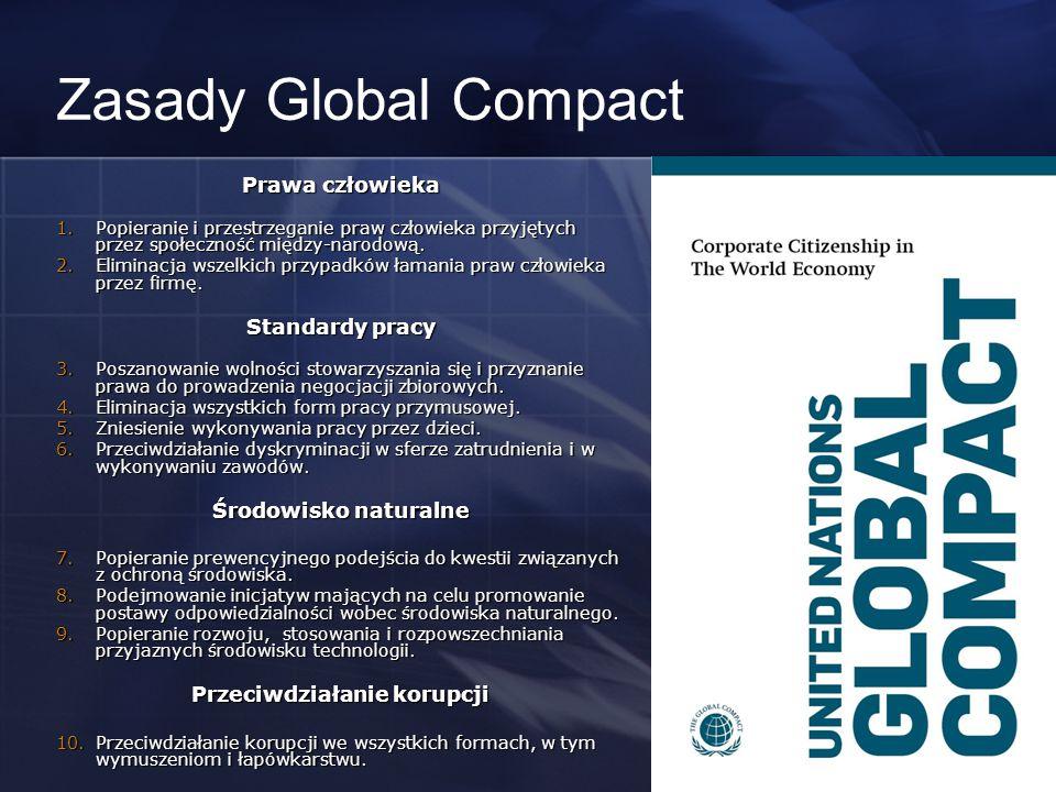 Zasady Global Compact Prawa człowieka 1.Popieranie i przestrzeganie praw człowieka przyjętych przez społeczność między-narodową. 2.Eliminacja wszelkic