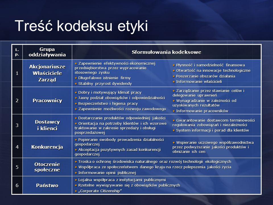 Treść kodeksu etyki L. p. Grupa oddziaływania Sformułowania kodeksowe 1AkcjonariuszeWłaścicieleZarząd Zapewnienie efektywności ekonomicznej przedsiębi