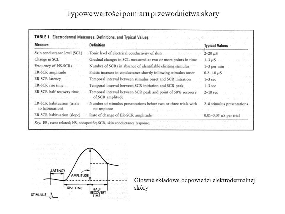 Typowe wartości pomiaru przewodnictwa skory Głowne składowe odpowiedzi elektrodermalnej skóry