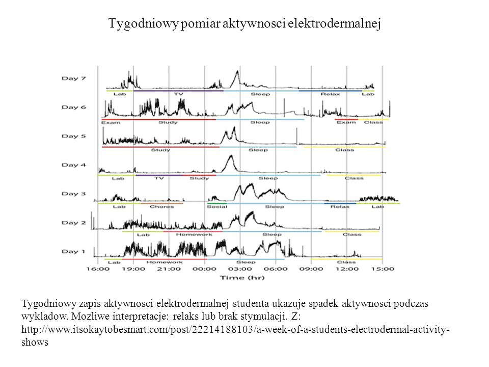Tygodniowy pomiar aktywnosci elektrodermalnej Tygodniowy zapis aktywnosci elektrodermalnej studenta ukazuje spadek aktywnosci podczas wykladow.