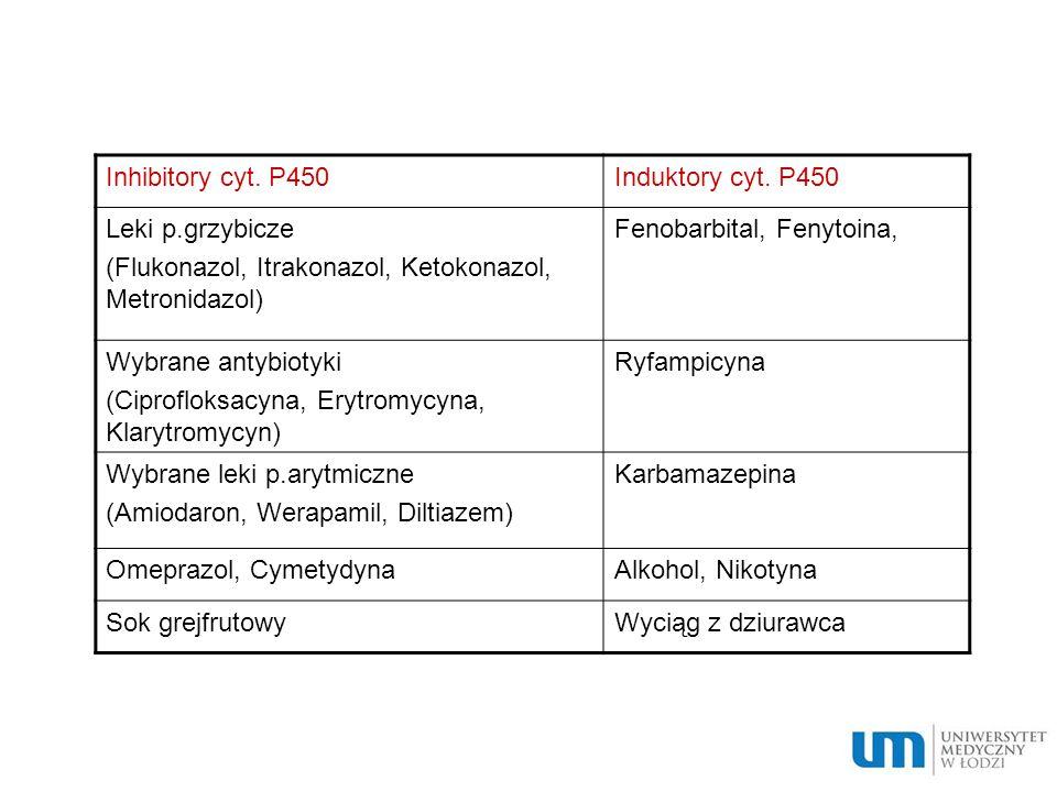 Inhibitory cyt. P450Induktory cyt. P450 Leki p.grzybicze (Flukonazol, Itrakonazol, Ketokonazol, Metronidazol) Fenobarbital, Fenytoina, Wybrane antybio